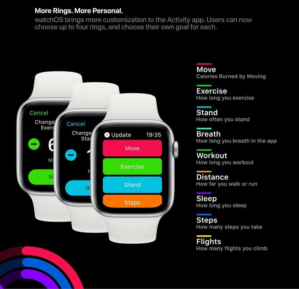 watchOS 6 Concept Anneaux Activites 2 1000x968 Un concept watchOS 6 qui imagine de nouveaux cadrans, de nouvelles applications et plus
