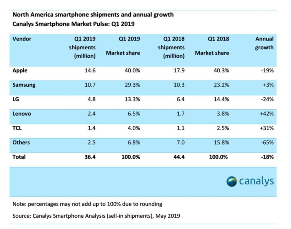 Canalys Q1 2019 Amerique du Nord Ventes Smartphones 1000x789 Apple a livré 14,6 millions diPhone en Amérique du Nord au premier trimestre de 2019