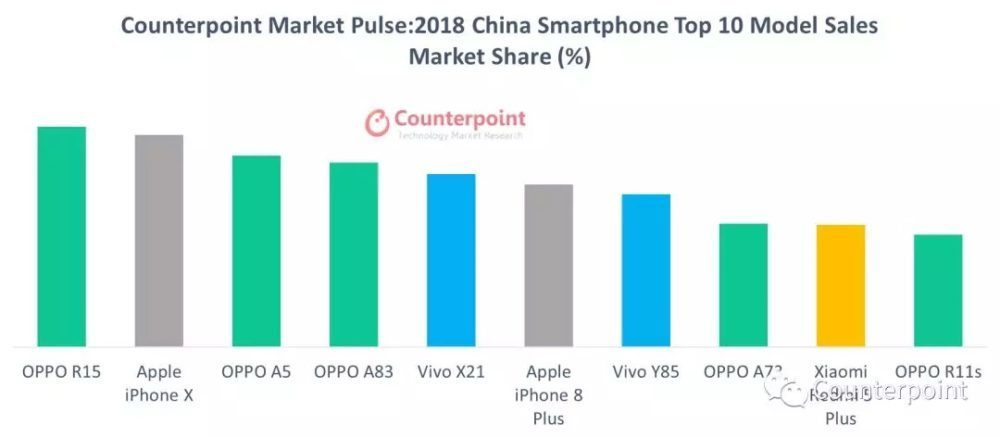 Ventes Smartphones Pour 2018 Mondia Chine 1000x437 Counterpoint Research déclare que liPhone X a été le smartphone le plus vendu en 2018