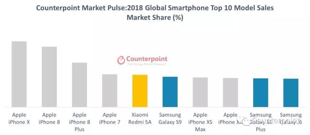 Ventes Smartphones Pour 2018 Mondial 1000x437 Counterpoint Research déclare que liPhone X a été le smartphone le plus vendu en 2018