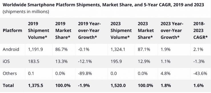 Ventes iPhone Previsions IDC 2019 Ventes diPhone : une chute de 12% pour lannée 2019