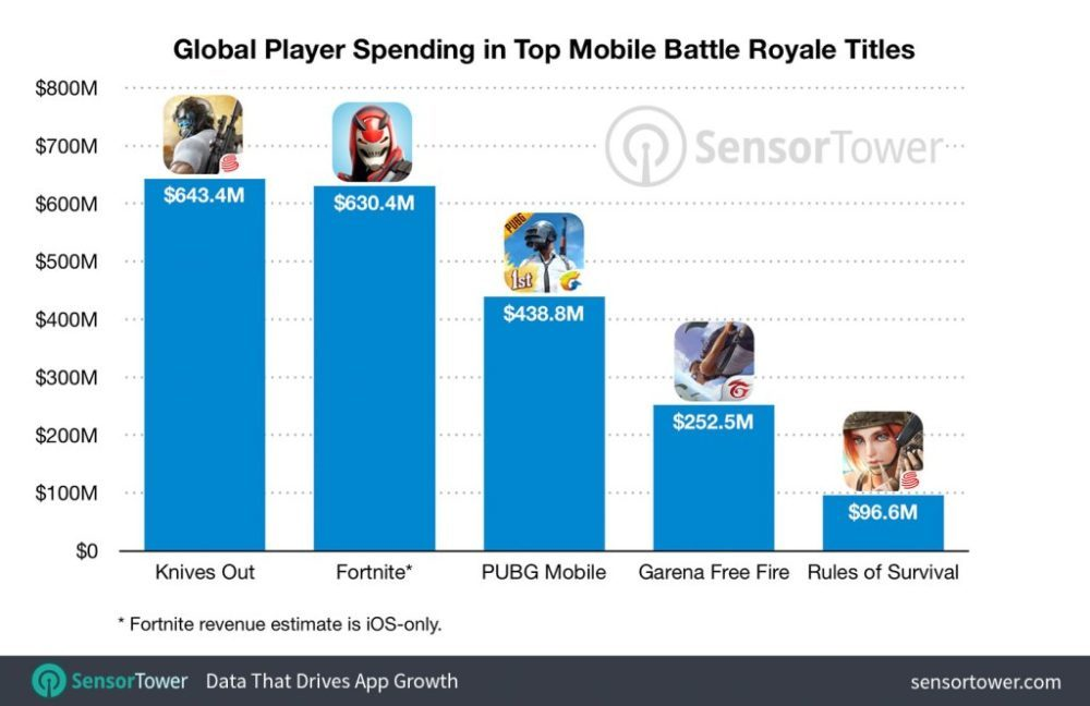mobile battle royale top five revenue totals 1000x648 Les jeux Battle Royale sur mobile ont cumulé plus de 2 milliards de dollars