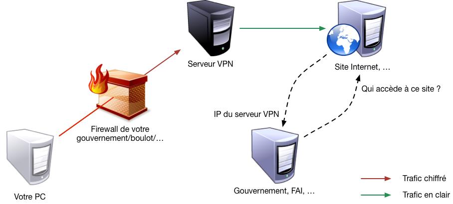 vpn Mac : 5 outils pour protéger vos données personnelles