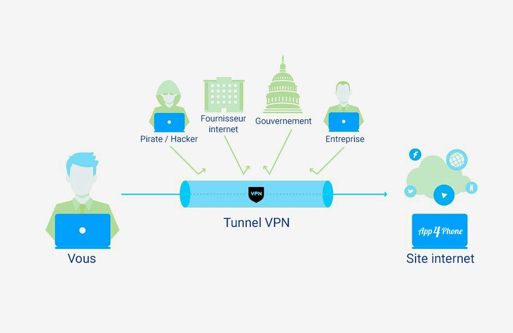comment fonctionne un vpn 2 Tout savoir sur l'utilité d'un VPN pour iPhone