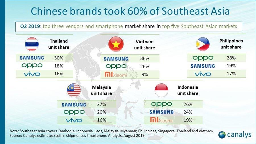 Ventes Smartphone Asie Sud Q2 2019 Asie : Apple narrive pas à se faire une bonne place sur le marché des smartphones