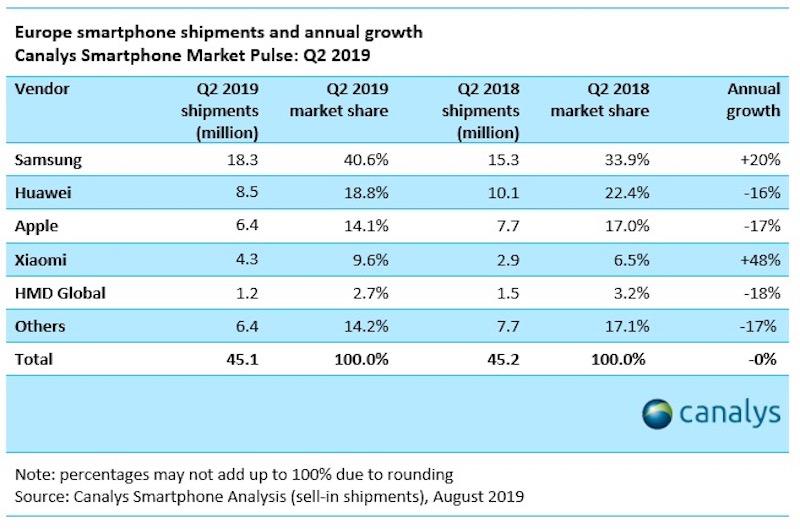 Ventes Smartphones Europe Q2 2019 La part de marché de l'iPhone a chuté de 17% en Europe pour le deuxième trimestre de 2019