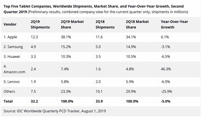 Ventes iPad T2 2019 IDC LiPad domine le marché de la tablette alors que ce dernier est en baisse