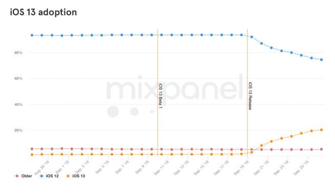 ios 13 adoption mixpanel Le taux dadoption diOS 13 est de 20%, une semaine après sa sortie
