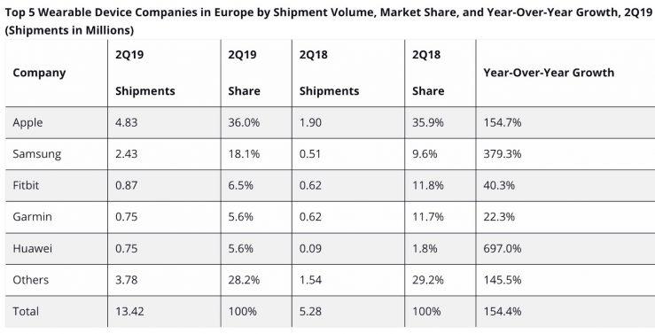 Vente Apple Watch AirPods IDC Q2 2019 Les ventes dAirPods et dApple Watch ont été très bonnes en Europe pour le 2e trimestre de 2019