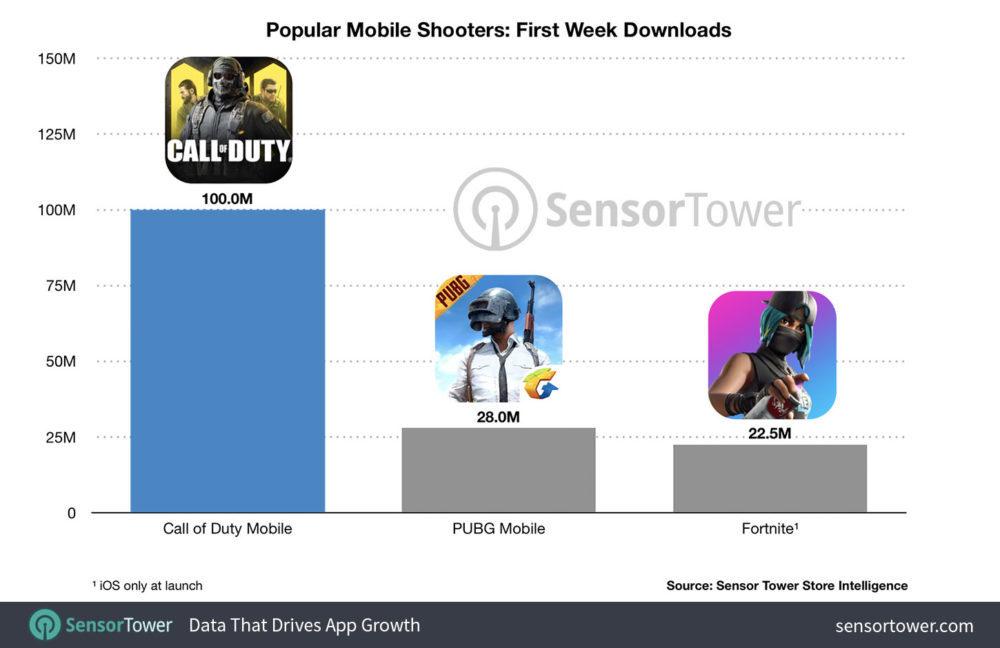 call of duty mobile chart 1000x648 100 millions de téléchargements, Call of Duty Mobile devient le jeu le plus téléchargé en une semaine