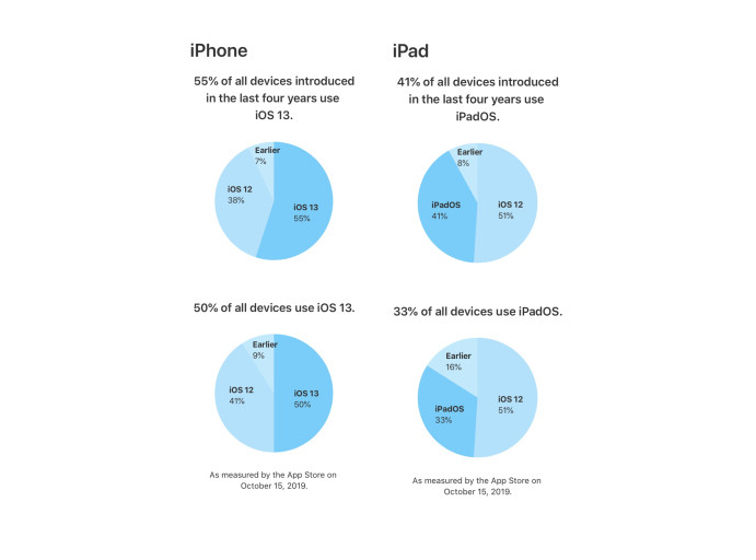 ios 13 taux adoption iOS 13 est installé sur 50% des iPhone et iPod touch, iPadOS sur 33% des iPad
