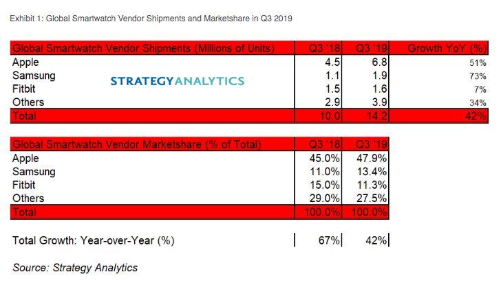 Ventes Montres Connectees Q3 2019 Strategy Analytics Apple Watch : les ventes ont gonflé de 51% au cours du troisième trimestre de 2019
