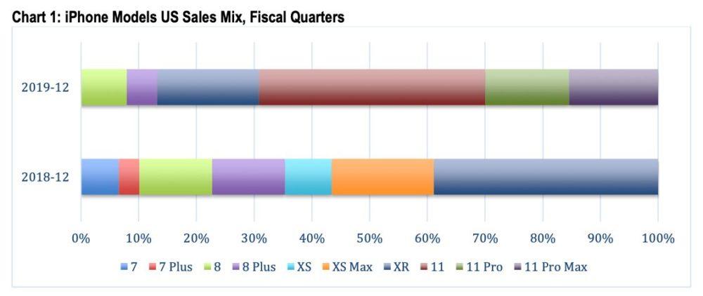 Ventes iPhone Fin 2019 iPhone 11 Pro 69 Pourcent 69% des ventes diPhone aux États Unis pour la fin 2019 sont occupés par les iPhone 11/11 Pro
