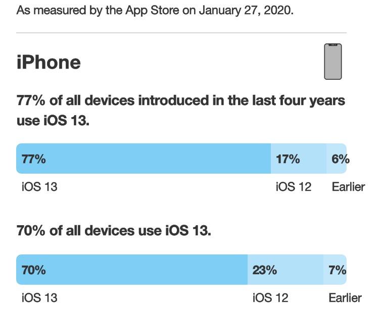 iOS 13 Taux Adoption 70 Pour Cent Janvier 2020 Apple indique quiOS 13 est installé sur 70% des iPhone, iPadOS 13 sur 57% des iPad