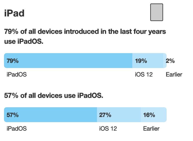 iPadOS 13 Taux Adoption 57 Pour Cent Janvier 2020 Apple indique quiOS 13 est installé sur 70% des iPhone, iPadOS 13 sur 57% des iPad