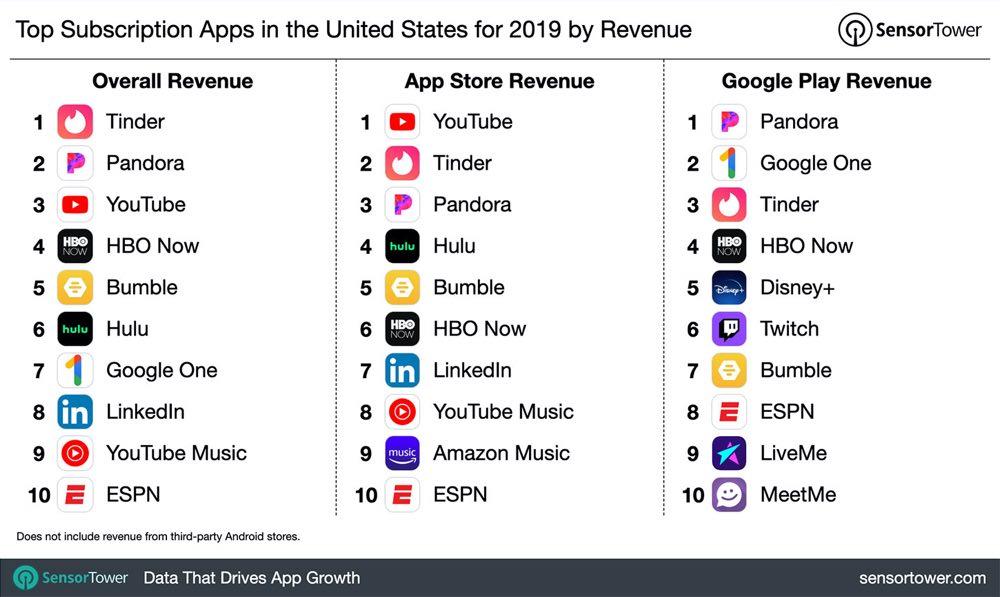 meilleures apps abonnements 3,6 milliards de dollars de dépensés par les utilisateurs d'iOS en 2019