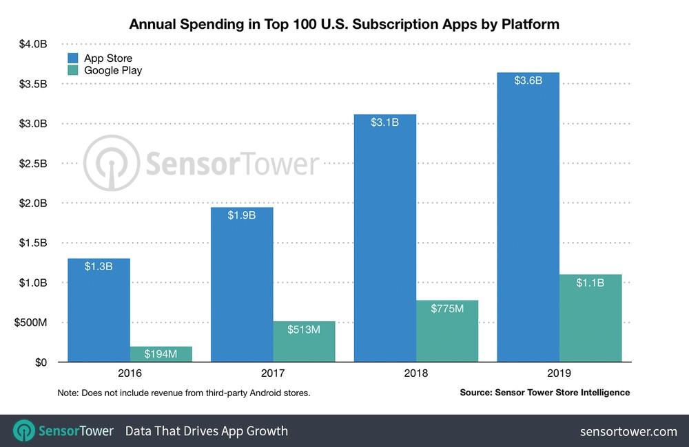 revenus abonnements apps 3,6 milliards de dollars de dépensés par les utilisateurs d'iOS en 2019