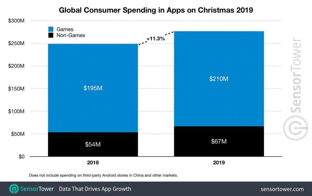 sensor tower noel 2019 app revenue worldwide Noël 2019 : les dépenses effectuées sur lApp Store ont touché 193 millions de $, devant Google Play