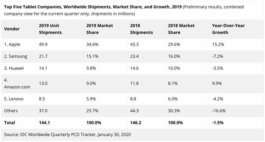 IDC Ventes Tablettes 2019 Ventes diPad : en 2019, Apple a vendu plus de tablettes que Samsung, Huawei et Amazon réunis