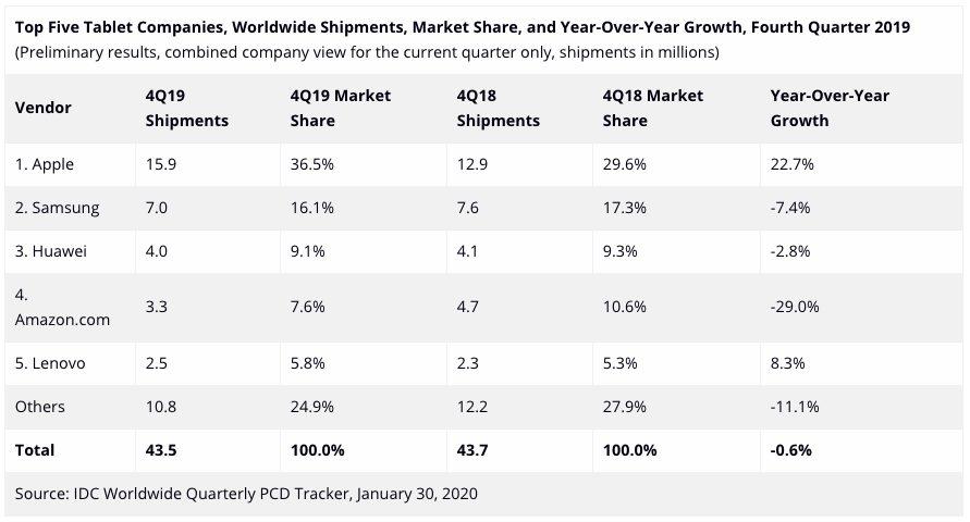 IDC Ventes Tablettes Q4 2019 Ventes diPad : en 2019, Apple a vendu plus de tablettes que Samsung, Huawei et Amazon réunis