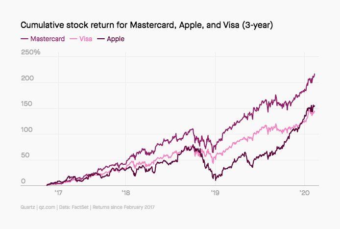 MasterCard Visa Apple Pay Croissance Dici 2025, Apple Pay représenterait 10% de toutes les transactions effectuées par carte