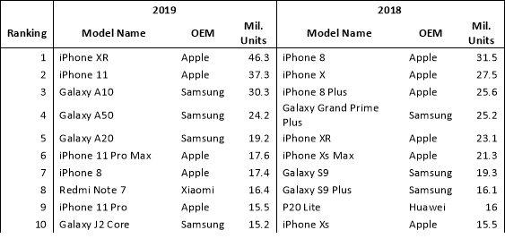 Ventes Smartphones Omdia LiPhone XR a été le smartphone le plus vendu au monde en 2019, selon Omdia