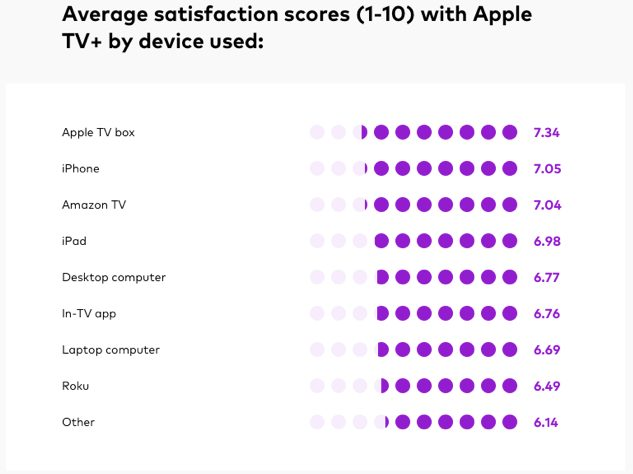 apple tv service satisfaction Les abonnements d'Apple TV+ vont ils chuter ?