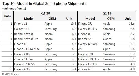 Omdia Ventes Smartphones Q1 2020 vs 2019 LiPhone 11 est désormais le smartphone le plus populaire au monde, surpassant liPhone XR