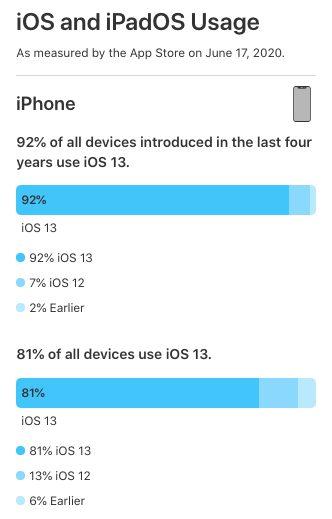 Adoption iOS 13 Selon Apple, iOS 13 tourne sur 81% des iPhone et iPod touch et iPadOS, sur 73% des iPad