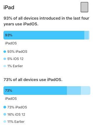 Adoption iPadOS 13 Selon Apple, iOS 13 tourne sur 81% des iPhone et iPod touch et iPadOS, sur 73% des iPad