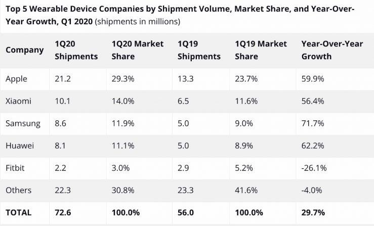 Ventes Wearables 1er Trimestre 2020 Apple a, une fois de plus, dominé le marché des wearables au Q1 2020 (21,2 millions de ventes)
