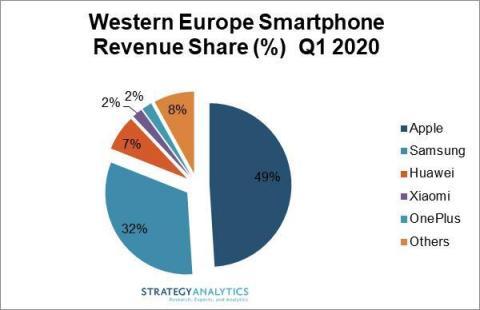 Western Europe Smartphone Revenue Share Percentage Q1 2020 Près de la moitié des revenus de smartphones en Europe de lOuest est représentée par liPhone