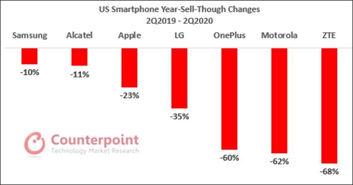 Counterpoint Research Q2 2020 LiPhone SE (2020) attire les utilisateurs Android et est peu apte à cannibaliser les ventes de liPhone 12