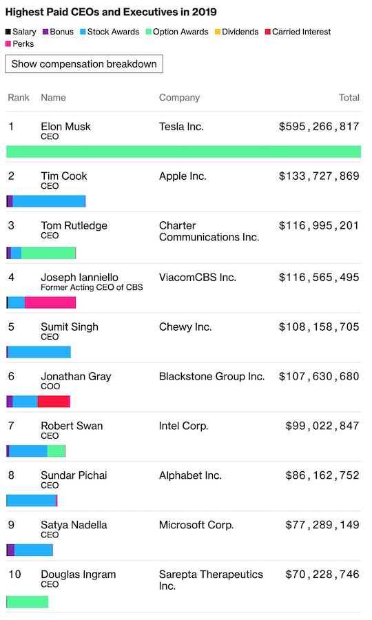 Remunerations Patrons Etats Unis 2019 Tim Cook, PDG dApple, avec 133 millions de dollars, est le 2e PDG américain le mieux payé en 2019