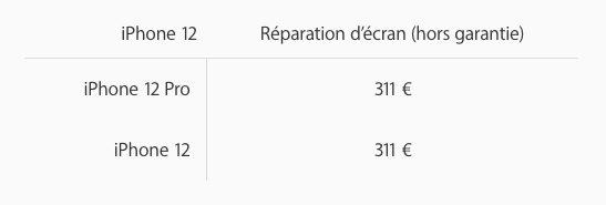 Remplacement Ecran iPhone 12 Pro Les prix de réparation des iPhone 12 et des iPhone 12 Pro sont dévoilés par Apple