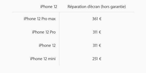 Cout de Remplacement Ecran iPhone en France Apple dévoile les prix de réparation des iPhone 12 mini et des 12 Pro Max