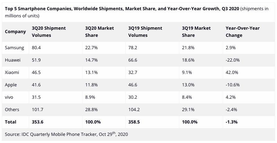 Ventes Smartphones IDC Q3 2020 Ventes de smartphones : Apple est derrière Xiaomi pour le troisième trimestre 2020