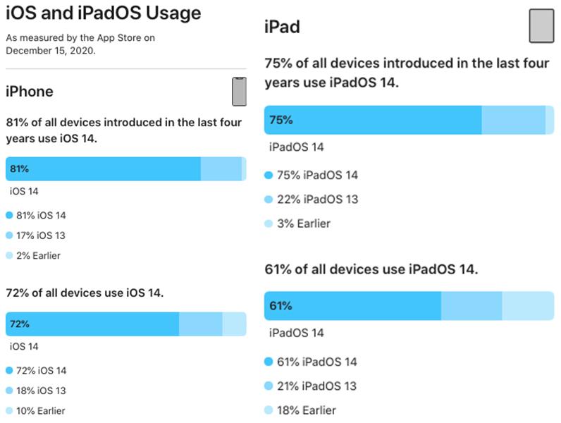 Part Installation iOS 14 iPhone iPad Dec 2020 Selon Apple, iOS 14 est installé sur 72% des iPhone et iPadOS, sur 61% des iPad