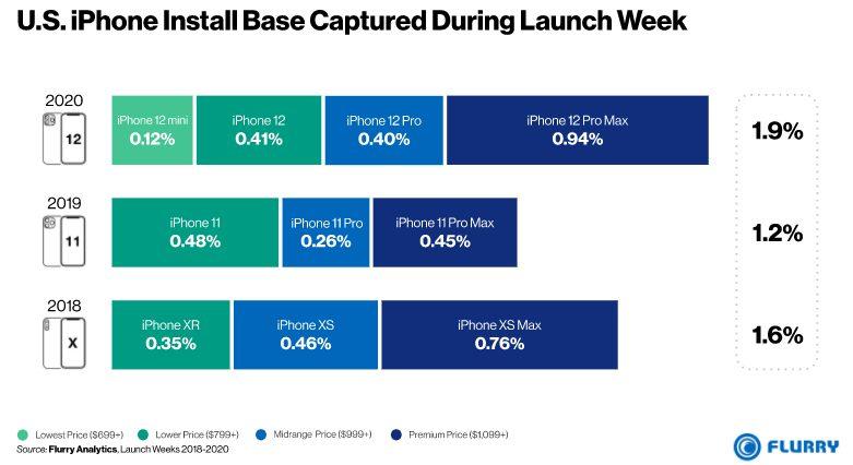 iPhone 12 Pro Part de Marche Flurry analytics Aux États Unis, liPhone 12 Pro Max a démarré du bon pied