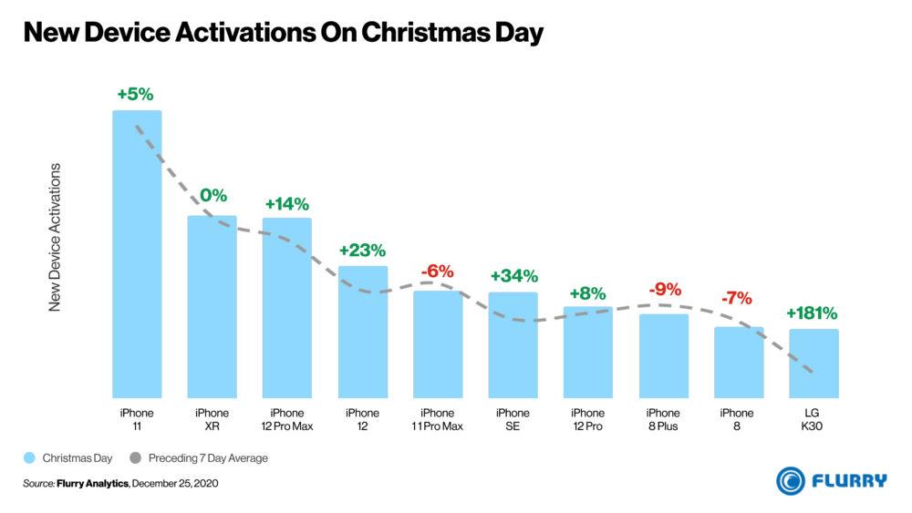 new device activations christmas day 2020 Aux États Unis, pour la Noël 2020, les iPhone ont dominé les activations de smartphones