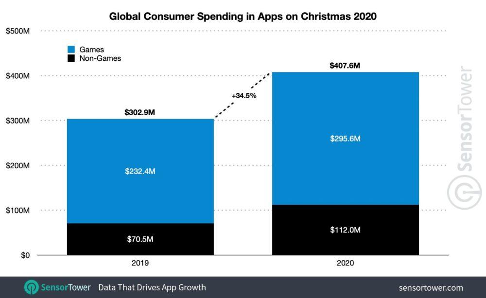 Depenses Utilisateurs Play Store et App Store Noel 2020 App Store et Play Store : pour la Noël, 407,6 millions de dollars ont été dépensés par les utilisateurs