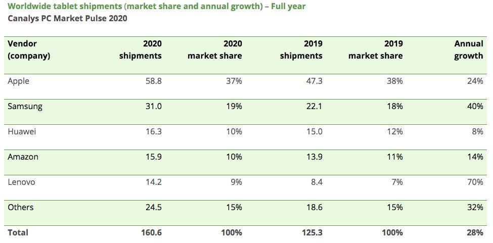 Ventes Tablettes 2020 Canalys Apple a été le plus gros vendeur de tablettes à la fin de lannée 2020