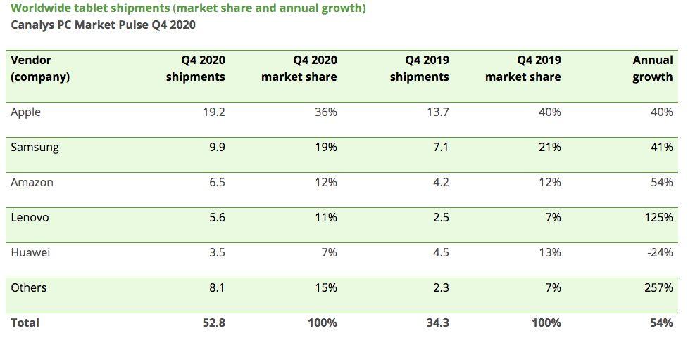 Ventes Tablettes T4 2020 Canalys Apple a été le plus gros vendeur de tablettes à la fin de lannée 2020
