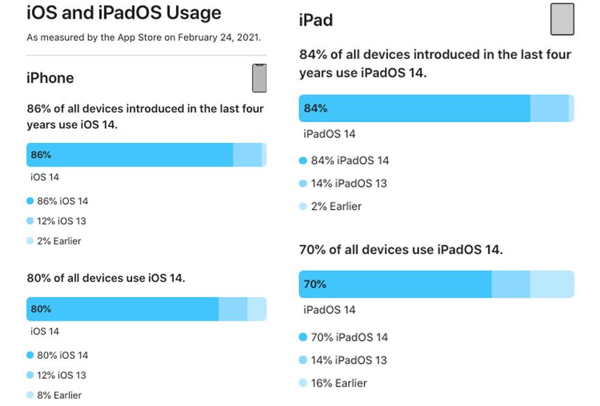 Part Installation iOS 14 et iPadOS 14 Fevrier 2021 Apple indique quiOS 14 est installé sur 80% des iPhone et iPadOS sur 70% des iPad