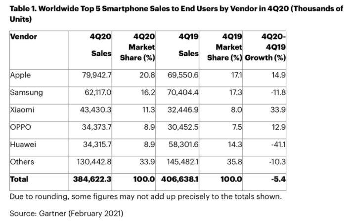 Ventes Smartphones Q4 2020 Gartner Apple a écoulé plus de smartphones que Samsung au cours du Q4 de 2020