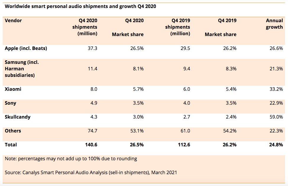AirPods Part de marche Q4 2020 Apple a vendu plus découteurs en 2020 que les autres constructeurs