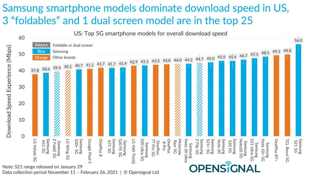 Test de débit 5G : liPhone 12 est derrière quasi tous les smartphones Android