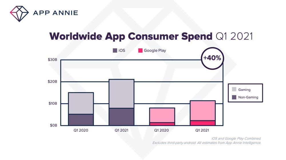 Q1 2021 App Store Dollars Generes App Store : 21 milliards de dollars générés au premier trimestre de 2021