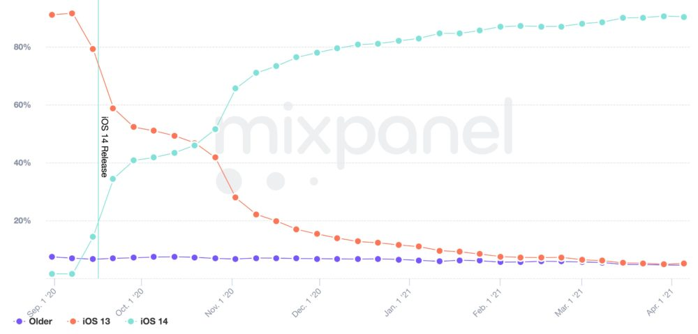 Trends report by Mixpanel iOS 14 adoption iOS 14 : un taux dadoption de 90% selon MixPanel