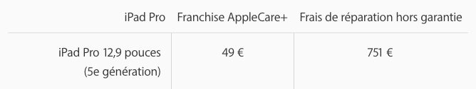 Reparation iPad Pro M1 12.9 pouces iPad Pro M1 : Apple a partagé le prix de la réparation du modèle de 12,9 pouces